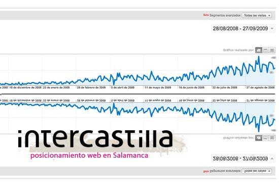 Posionamiento web en Salamanca